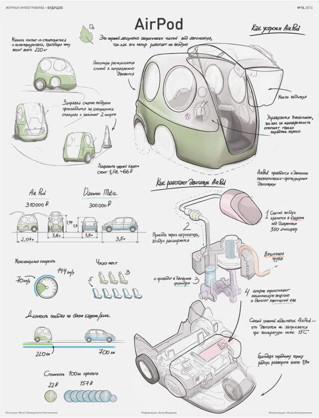 airpod 5 - Can you believe that vehicles can run on Air as alternative Fuel