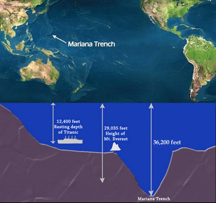 mariana trench - Mariana Trench, the deepest spot of the Earth's Ocean