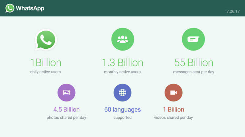 WhatsApp statistics disclosed 2016