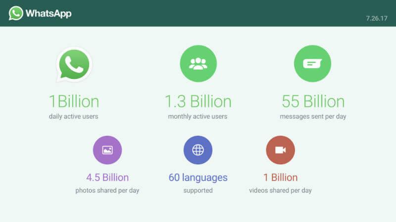 whatsapp statistics usage - WhatsApp disclosed their massive user base statistics, have a look