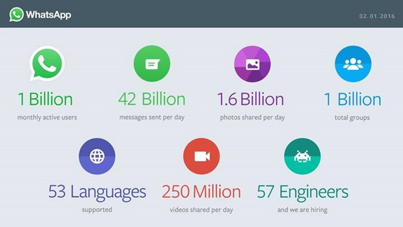 WhatsApp statistics disclosed 2017