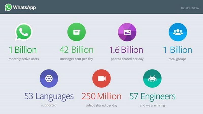 whatsapp statistics 2016 - WhatsApp disclosed their massive user base statistics, have a look